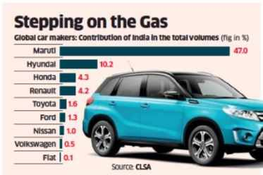 78% gain & going strong; Maruti stays a Street darling