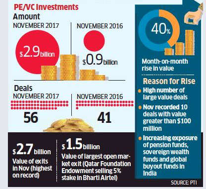 PE/VC investments touch nearly $3 billion in November
