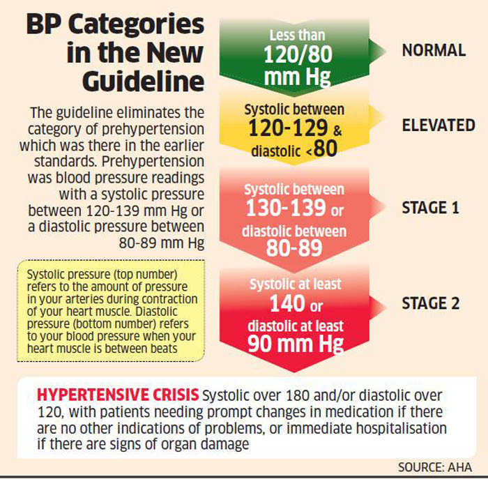 The new BP guideline will help detect cardiovascular diseases early