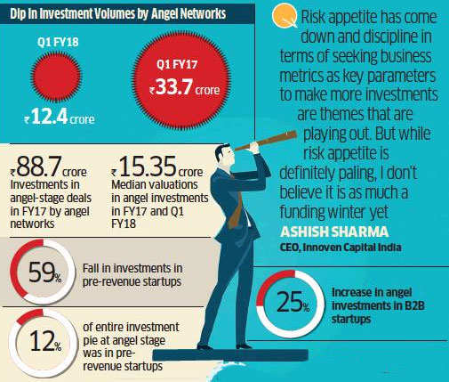 Early-stage angel investments see significant dip: Report