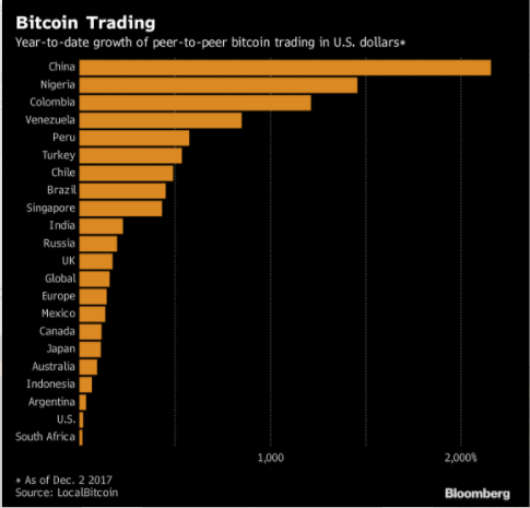 what market is bitcoin traded on