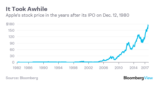 How many times has apple stock split since its ipo