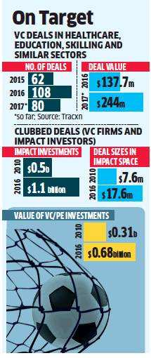 VC investors head to Bharat for real impact