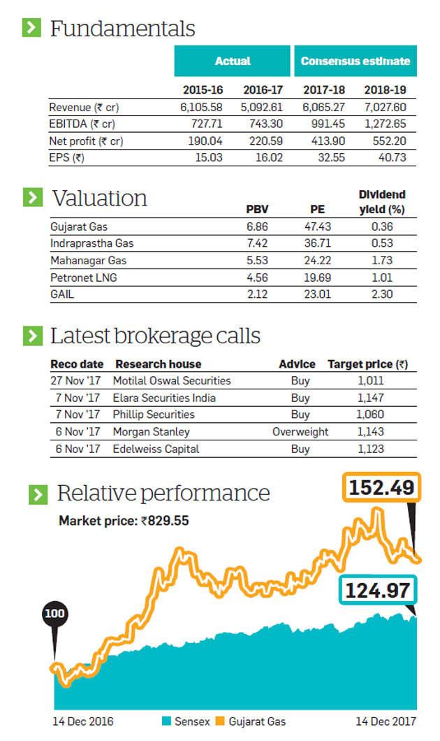 Stock pick of the week: Why analysts are bullish on Gujarat Gas Ltd