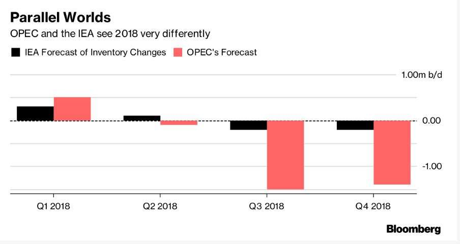 OPEC wakes up to the threat of US Shale 2.0