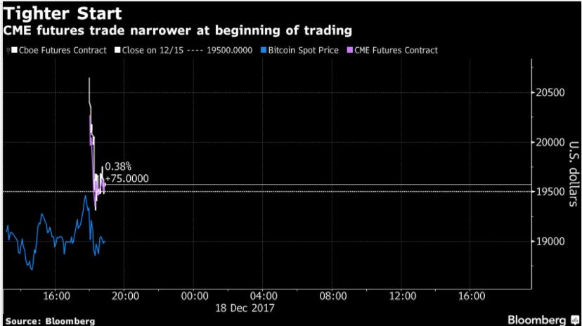 cboe bitcoin futures margin