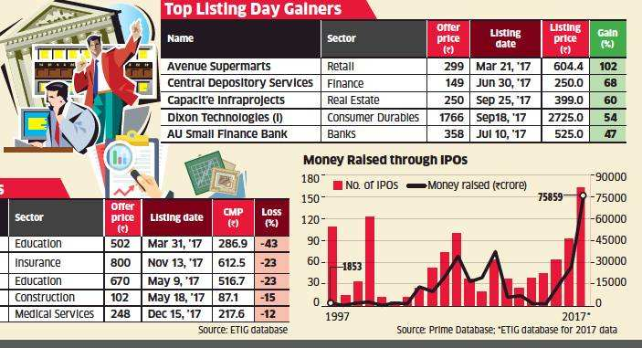 As the 'year of IPOs' ends, here is the list of winners & losers