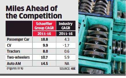 Schaeffler India ready for EV rush with 'more car per car' mantra