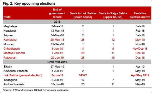ETMarkets Survey: Possible govt doleout is a theme brokerages betting on for 2018