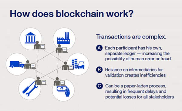 very simply it alters how multi party transactions are performed and how transactional history between counter parties in a business blockchain network is