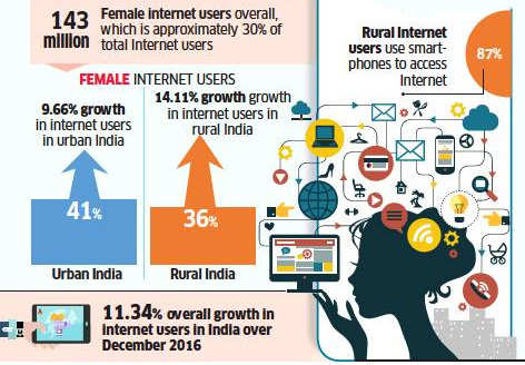 Only 30% of internet users in India are women: Report