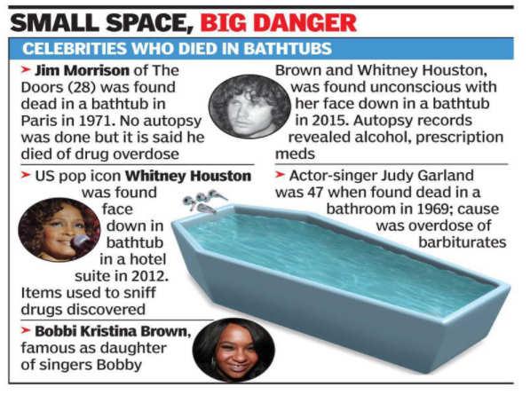 Sridevi demise: Bathtub deaths aren't as uncommon as you think