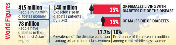 Women's diabetes in numbers: Why female population in India ignores the risks