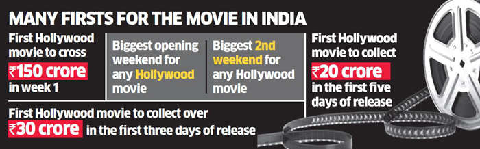 'Avengers: Infinity War' becomes India's highest grossing Hollywood film