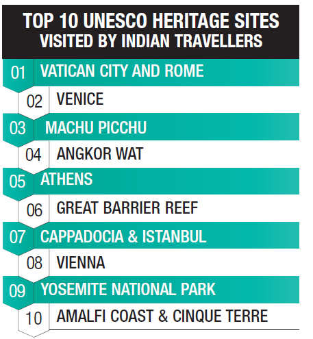 Visiting a UNESCO heritage site? Keep these points in mind to be a responsible tourist