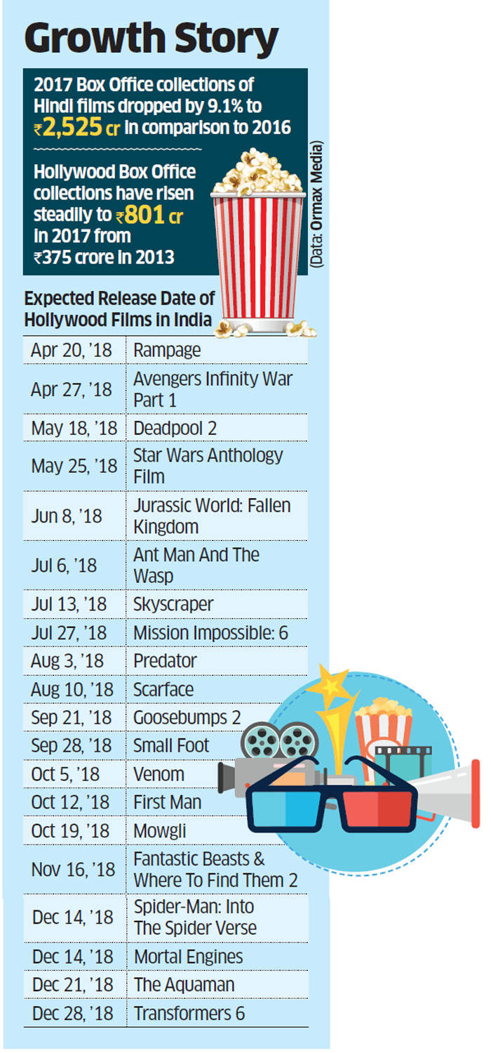 Hollywood's 'Star Wars Anthology', 'Mowgli', 'Transformers' to make up for Bollywood's weaker line-up this year