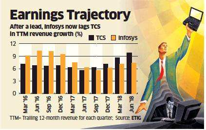 Infosys unable to keep pace, TCS to outperform on bourses, too thumbnail