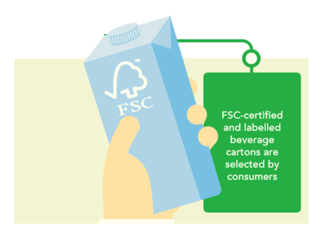 Tetra Pak surpasses 500 billion FSC™ labelled package milestone
