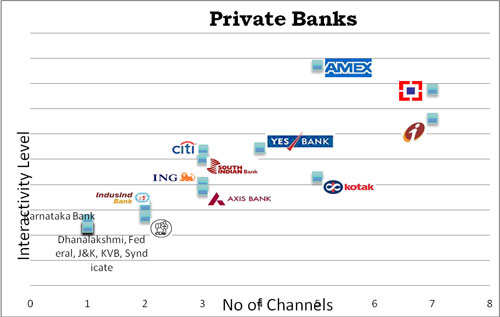 HDFC, ICICI and American Express the most social media engaging banks in India