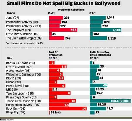 Bollywood needs mega blockbusters to become a global player