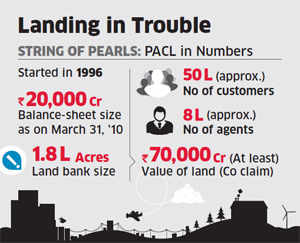 Rs 20,000 crore deposits & a land bank the size of Bangalore: 'Realtor' PACL's 'illegal schemes' may drown millions' moneyRs 20,000 crore deposits & a land bank the size of Bangalore: 'Realtor' PACL's 'illegal schemes' may drown millions' money