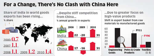India's exports remains buoyant despite competition from