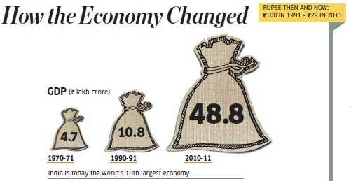 Image result for indian economy in 1991