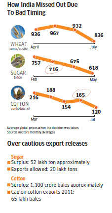 Ban on farm exports not lifted fully: Farmers will pay for a badly timed decision