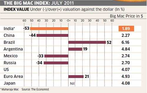 Rupee most undervalued currency in the world: Big Mac index