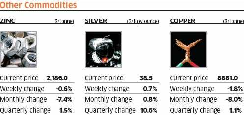 Commodity wrap: Commodities sink, gold on a rollCommodity wrap: Commodities sink, gold on a roll