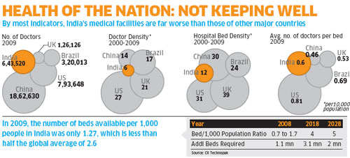 Indian healthcare: Stop the brain drain of doctors