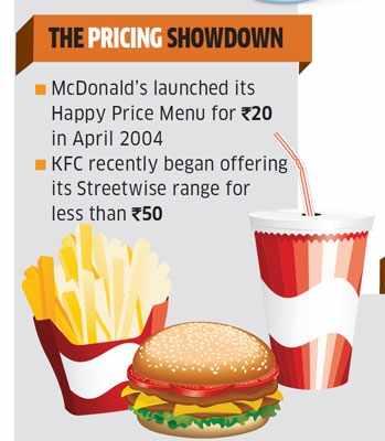 Kfc mcd strategies in india