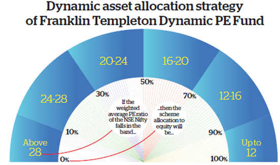 Dynamic funds can help tackle market volatility