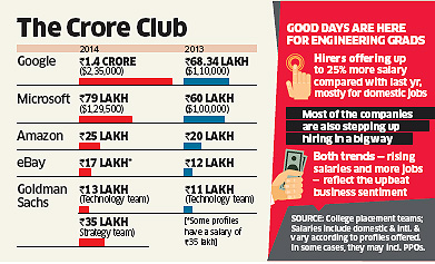 Big Salaries Make A Comeback For Engineering Grads Google Microsoft Offer Crore Plus Pay Packets The Economic Times