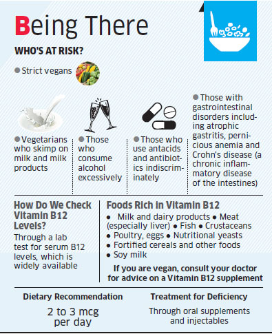 Vitamin B12 deficiency may lead to major neurological problems - The  Economic Times