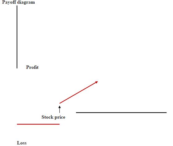 Iron Condor The Economic Times