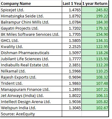 17 High Beta Stocks That More Than