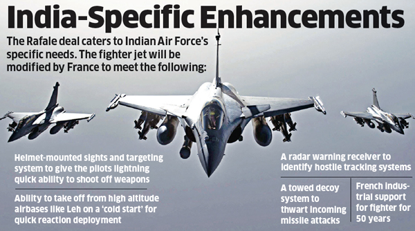 Rafale: India-specific enhancements of the Rafale Fighter Jet - The  Economic Times
