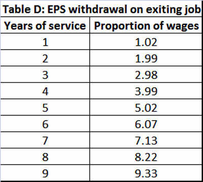 Here's how an employee can keep track of his EPS amount