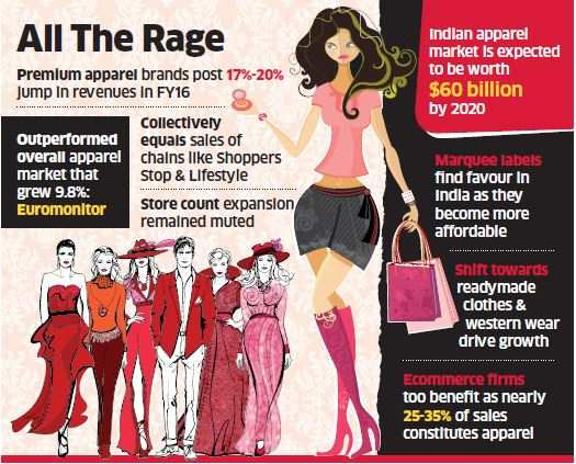Top Fashion Labels Grow In Style The