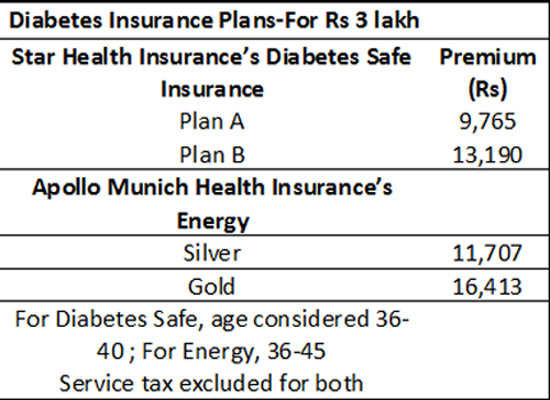 Looking To Buy A Diabetes Insurance Plan Here S A Low Down The Economic Times
