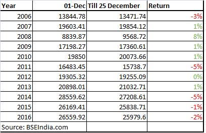 Year End Special Santa Missed D St In 2016 Top 10 Stocks That Can Give Multibagger Returns By 19