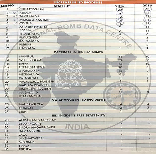 IED-incidents-stats-india