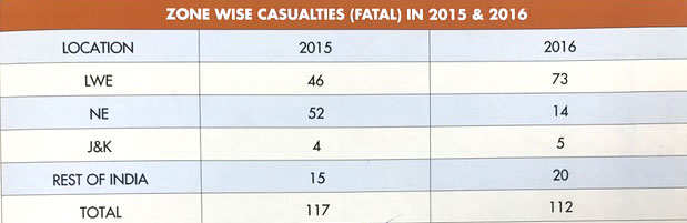 zone-wise-fatalities-india