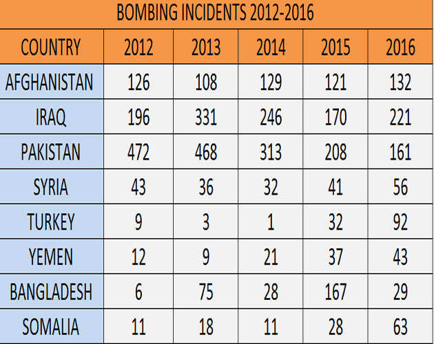 worldwide-bomb-stats