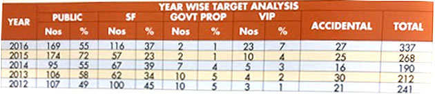 year-wise-targets