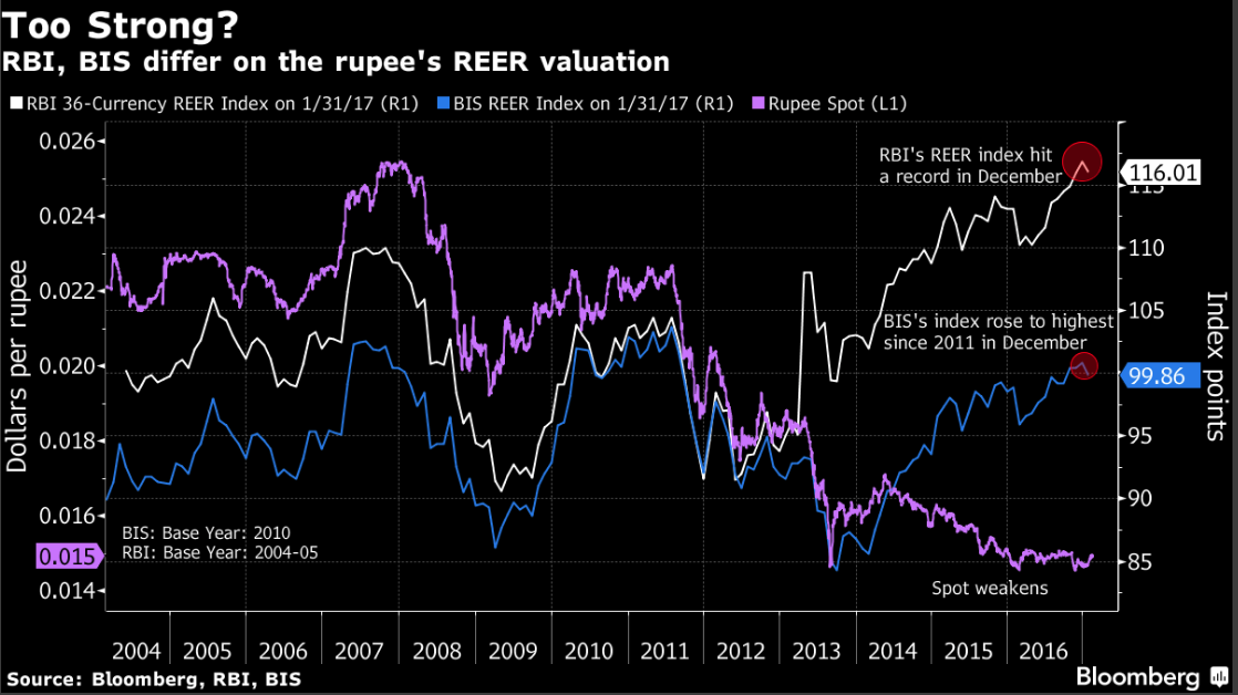 What Is The Fair Value Of Rupee Rbi Imf Investors Have Different Opinions The Economic Times