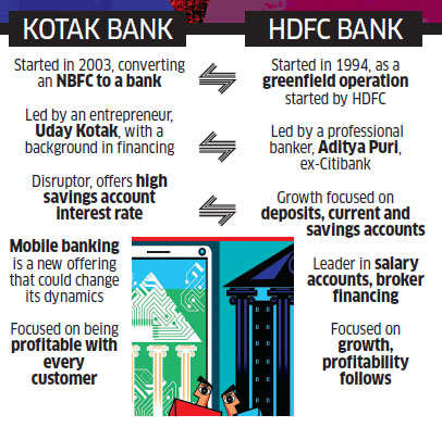 Aditya Puri: Kotak Mahindra vs HDFC Bank: Are they following divergent  strategies or are similar at their core? - The Economic Times