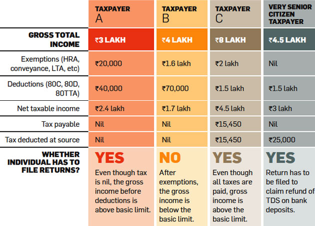 Income Tax Return Filing Ten Rules You Must Follow While Filing Income Tax Returns