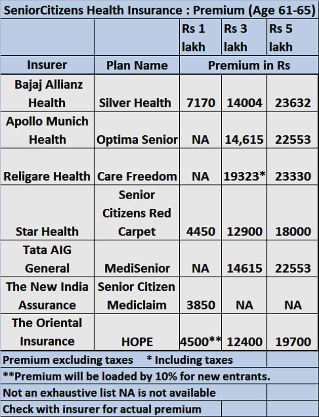 Senior Citizen Health Insurance Senior Citizen Health Insurance Plans Are Restrictive Read On To Find Out How The Economic Times